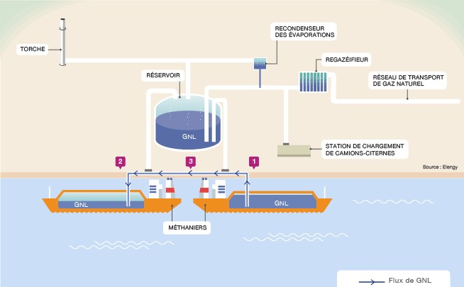 What is an LNG terminal?
