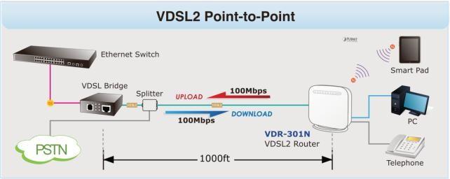 300Mbps Wireless VDSL2 Bridge Router VDR-301N